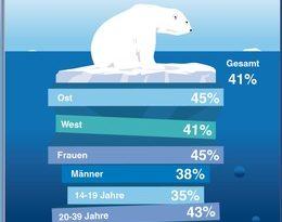 Mehr Gelassenheit: Ängste der Deutschen auf 25-Jahres-Tief