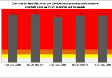 Coronaupdate Bad Kreuznach (Stand 25.11.2020, 14.00 Uhr):