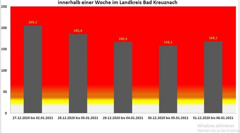 Coronaupdate Stand 06.01.2021 in Bad Kreuznach